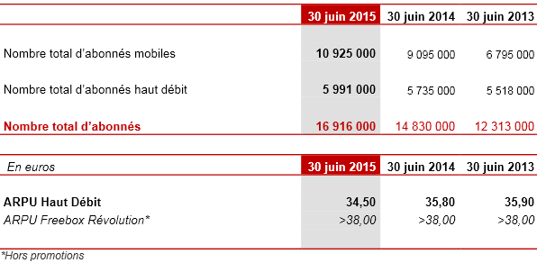 Iliad-Free-nombre-abonnes-S1-2015