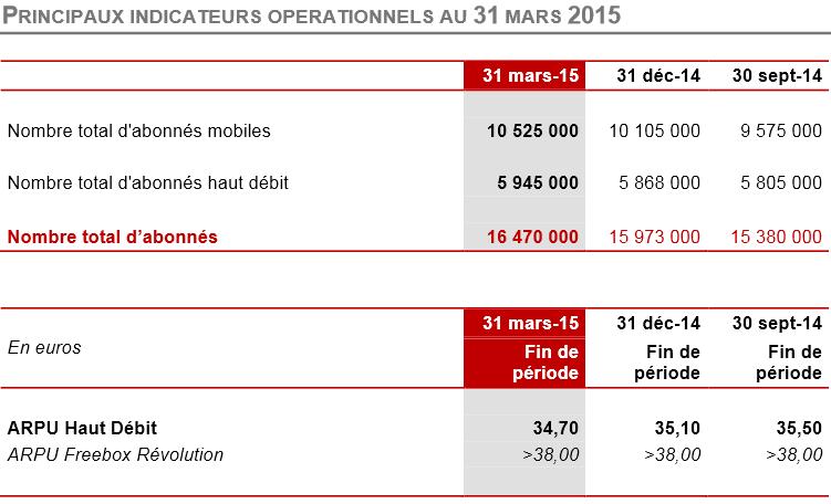 Iliad-nombre-abonnes-ARPU-fixe-T1-2015