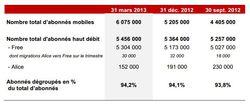 Iliad-nombre-abonnes-t1-2013