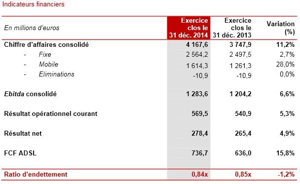 Iliad-resultats-annuels-2014-1
