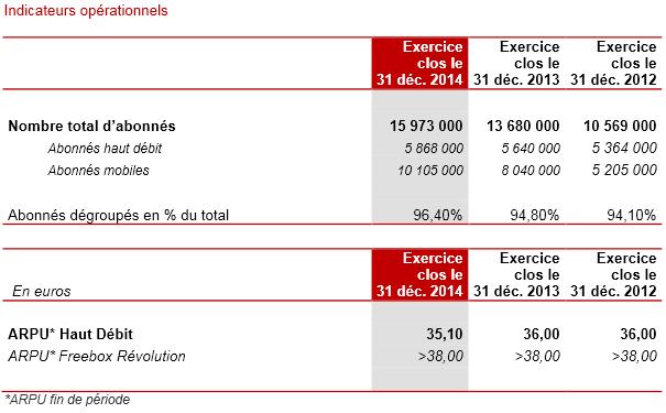 Iliad-resultats-annuels-2014-2