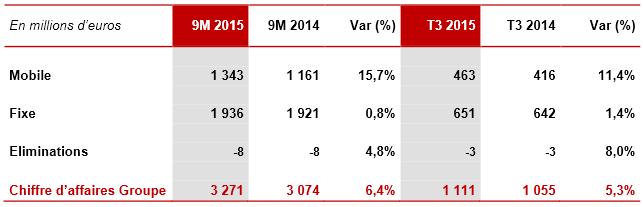Iliad-T3-2015-chiffre-affaires