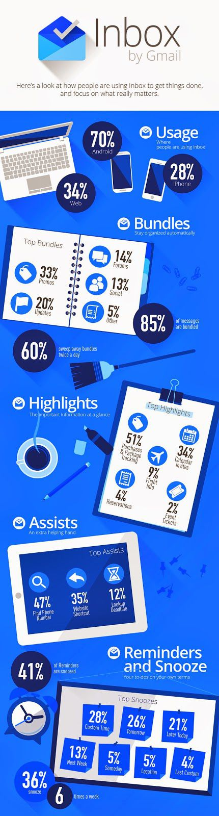 Inbox-infographie-utilisation
