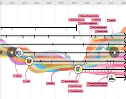 Infographie-evolution-web