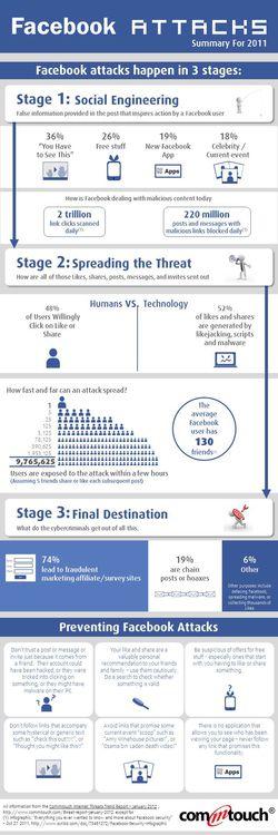 Infographie-Facebook-attaques-2011