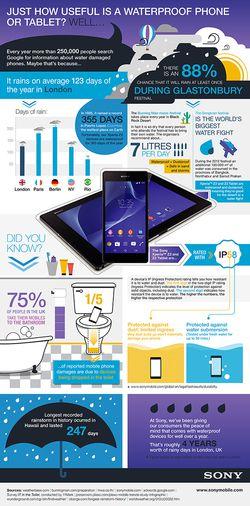 Infographie smartphone waterproof