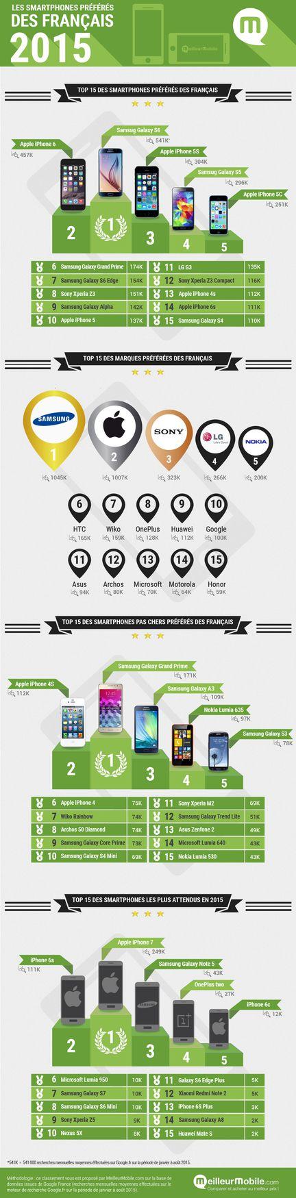 Infographie smartphones France 2015