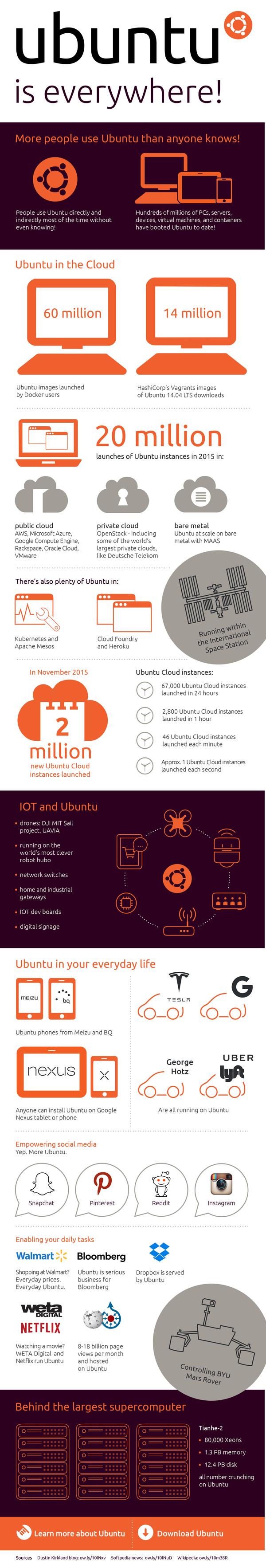 infographie-Ubuntu-partout