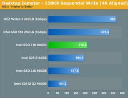 Intel 710 Series 2