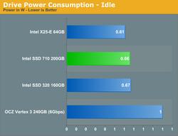 Intel 710 Series 3