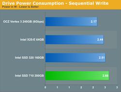 Intel 710 Series 4