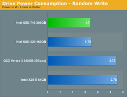 Intel 710 Series 5