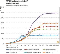 Intel 910 Series 3