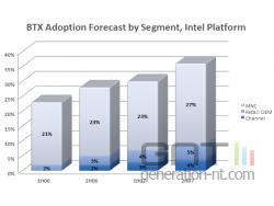Intel adoption format btx small