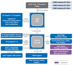 Intel Chipset X58