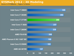 Intel Core i7 3770K test 1