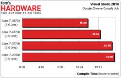 Intel Core i7-4770K test 2