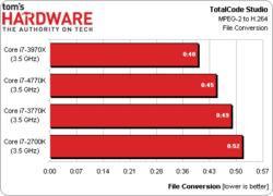 Intel Core i7-4770K test 3