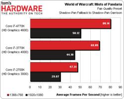 Intel Core i7-4770K test 4