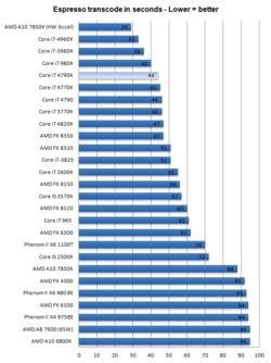 Intel Core i7-4790K 2