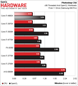 Intel Core i7-4960X test benchmark 2