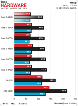Intel Core i7-4960X test benchmark 6