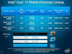 Intel Core i7 mobile lineup