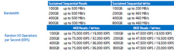Intel DC S3700 Series performances