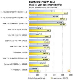 Intel DC S3700 test 1
