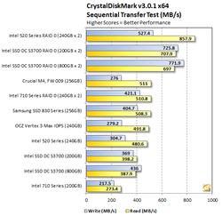 Intel DC S3700 test 3