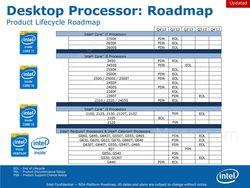 Intel fin vie processeurs