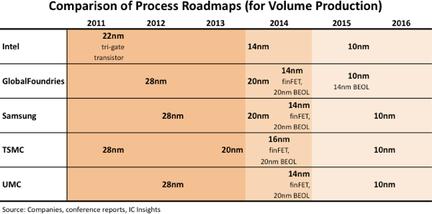 Intel gravure 10 nm