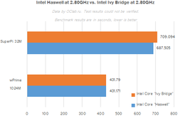 Intel Haswell Benchmark 2