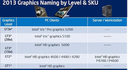 Intel Haswell solutions graphiques 1