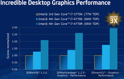 Intel Haswell solutions graphiques 2