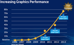 Intel Haswell solutions graphiques 5