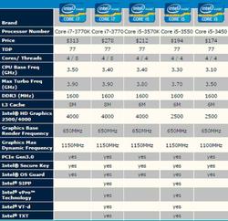 Intel Ivy Bridge fixes 1