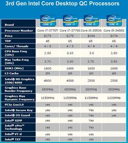 Intel Ivy Bridge fixes 2