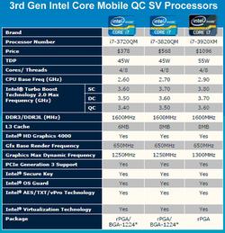 Intel Ivy Bridge mobiles 2