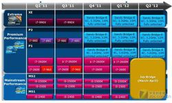 Intel Ivy Bridge roadmap