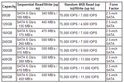 Intel S3500 Series