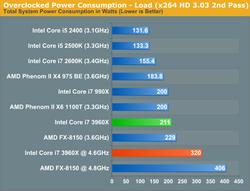 Intel Sandy Bridge E test 6