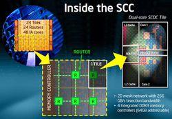 Intel SCC 2