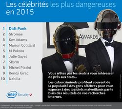 Intel-Security-Celebrites-les-plus-dangereuses-France