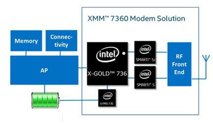 Intel XMM 7360