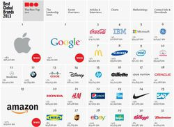 Interbrand-classement-2013