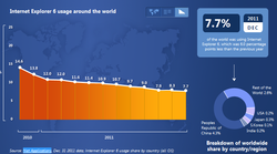 Internet Explorer 6 chiffres décembre 2011 2