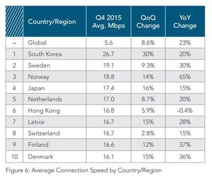 Internet Monde top 10