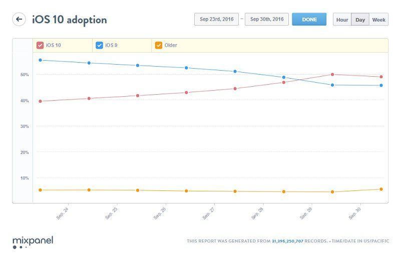 iOS 10 adoption