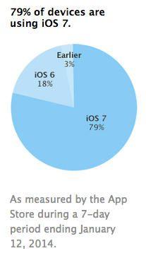 iOS 7 adoption janvier 2014